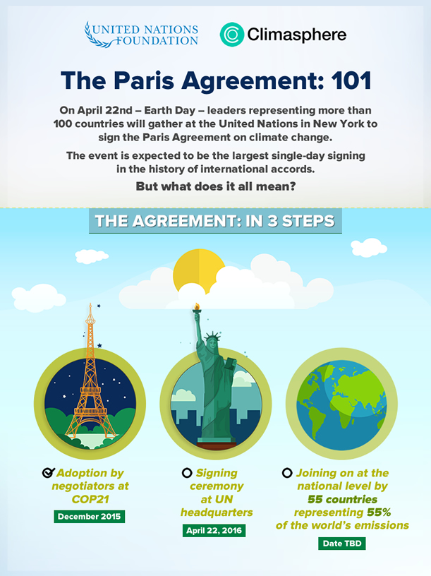 More Than 171 Countries Sign United Nations Paris Climate Agreement